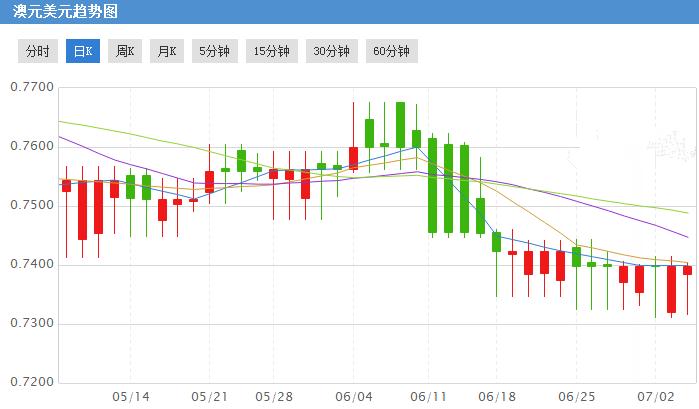 澳元连续两日兑美元上涨 加息仍未实现