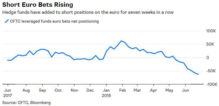 欧元区长期陷政治风波 多头终于能缓口气