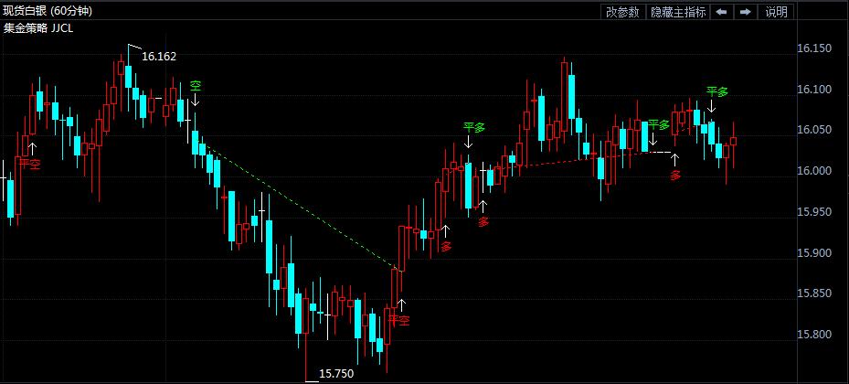 7月5日白银价格走势分析