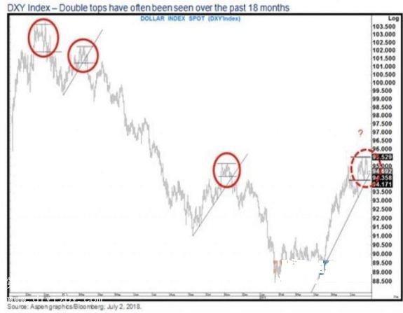 美元前景黯淡 白银价格强势反弹