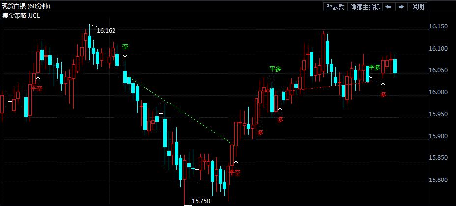 现货白银连续涨两日 市场弥漫贸易战气息