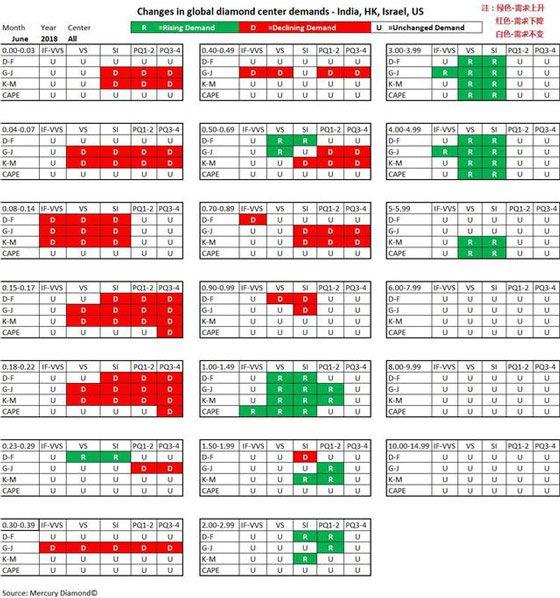 6月全球钻石市场交易行情总结