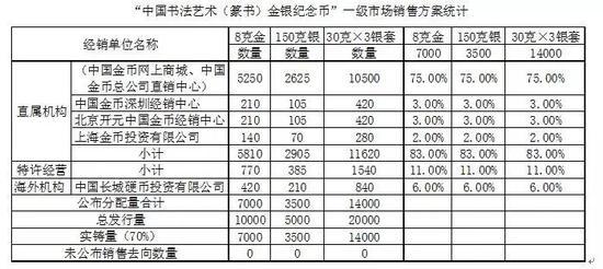 """中国金币总公司""""书法纪念币""""一级市场销售方案"""