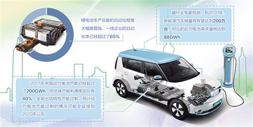 行业竞争加剧 动力电池产业挑战难度升级