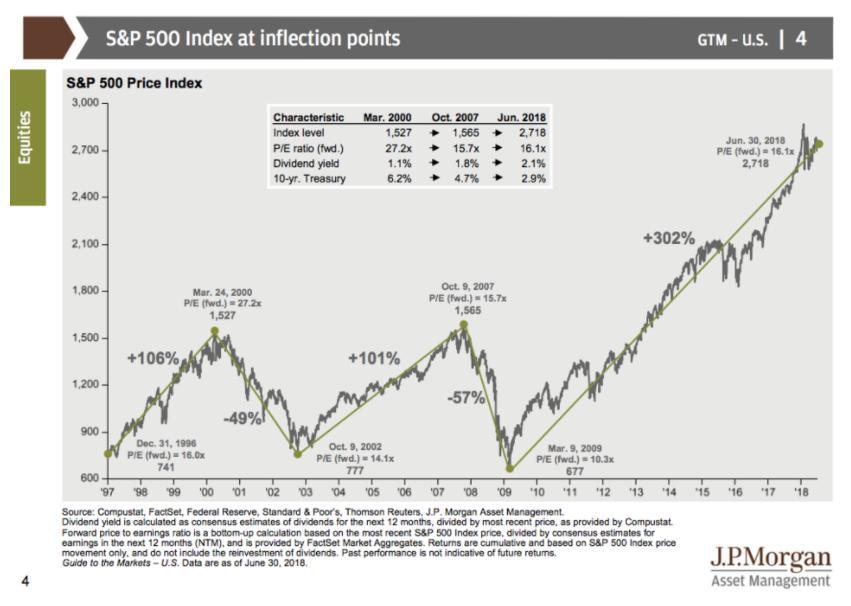 摩根大通:70图看懂美国经济和全球市场(上)