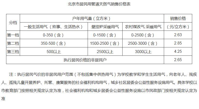 北京市居民用天然气价格调整 每立方米上涨0.35元