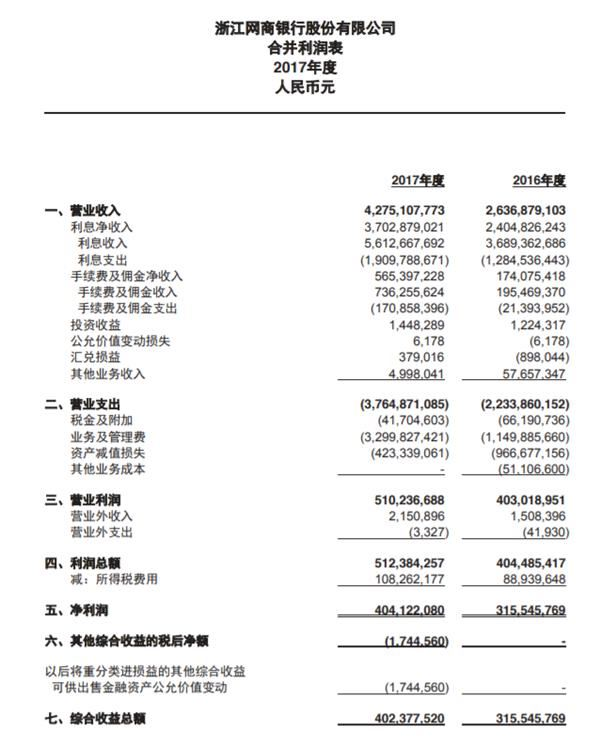 网商银行2017年报:营收超42亿 小微客户达571万