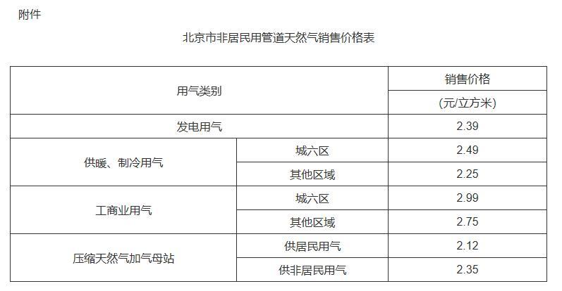 北京市居民用管道天然气销售价格上调0.35元/立方米