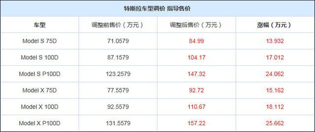 特斯拉两款车型调价 最高涨价25.662万元
