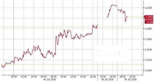 英国大臣辞职 英镑短线内急挫