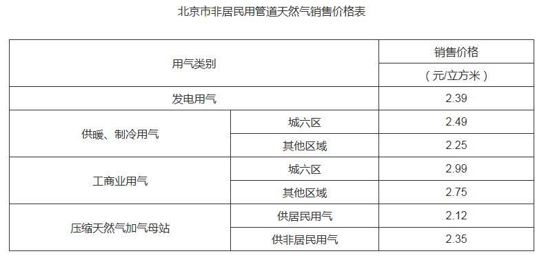 北京市非居民用天然气销售价格下调 明日起执行