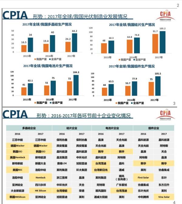 【深度】中国光伏行业发展形势介绍