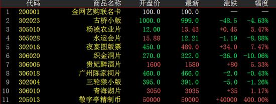 香港中国国际文交所早盘:夜宴图版票成交1016.38万