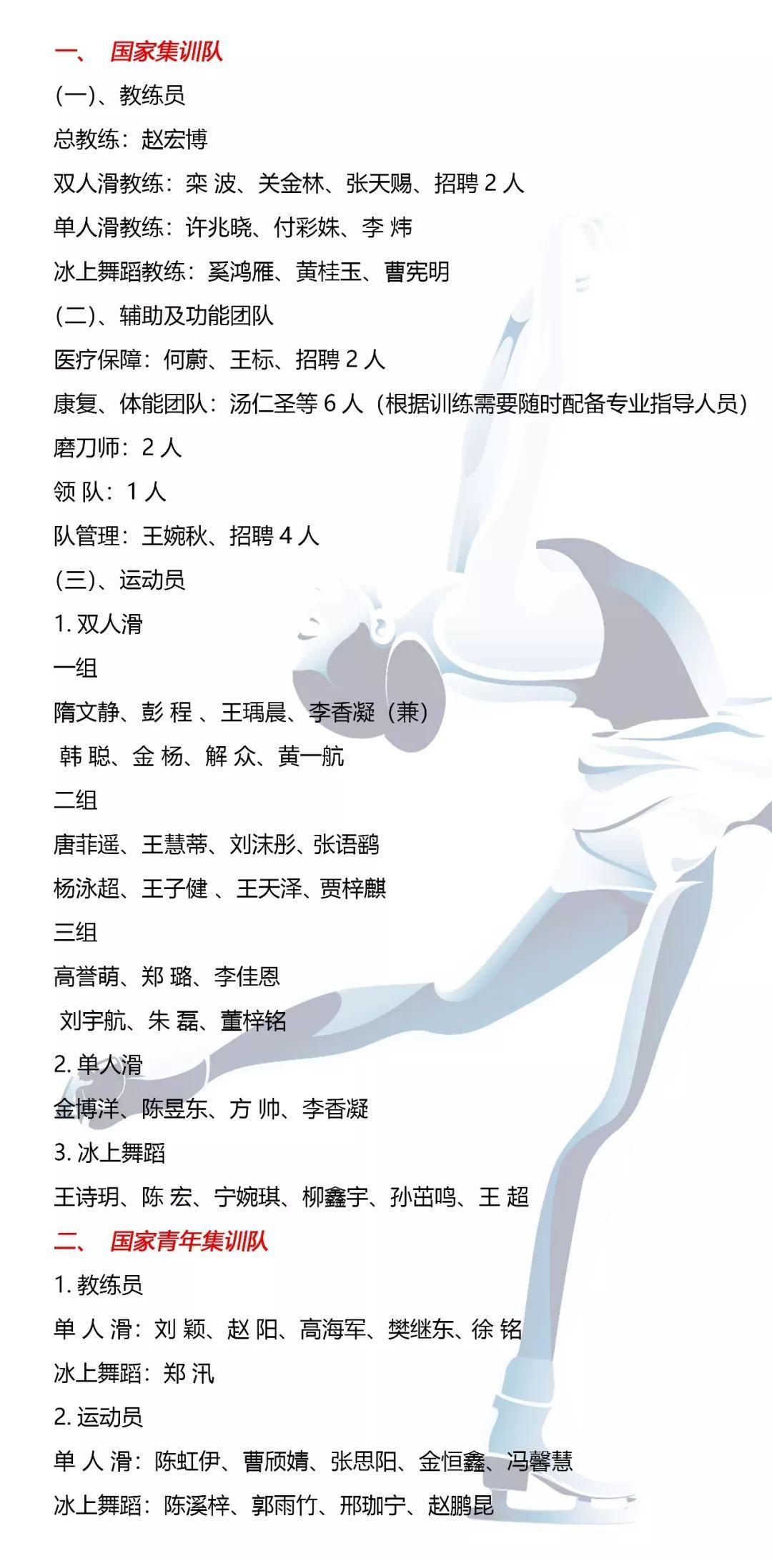 中国花滑队新名单公布 真是人才济济呀