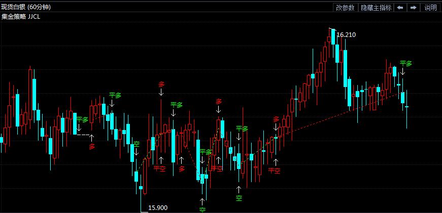 7月10日白银价格走势分析