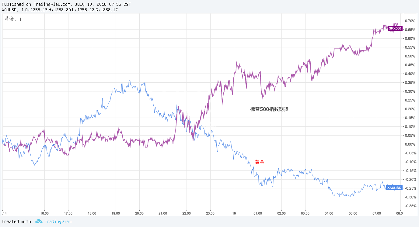 美股强劲上涨 黄金依然守住涨幅