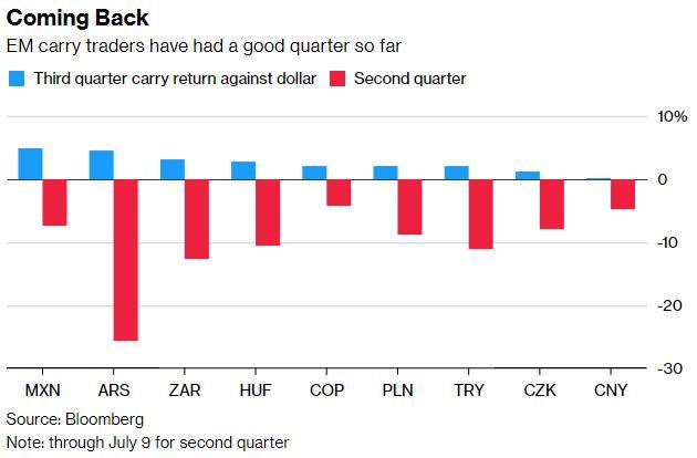 新兴货币的良机来了?外汇套利又回暖