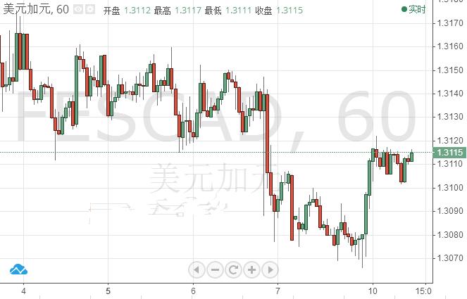 加拿大利率决议将来袭 美元/加元下行趋势暂停