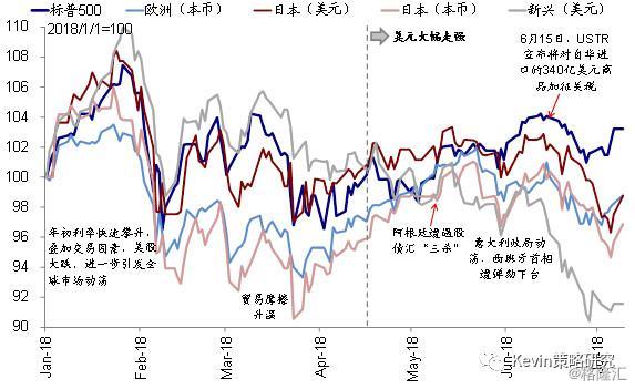 贸易摩擦对美股盈利影响的情景分析
