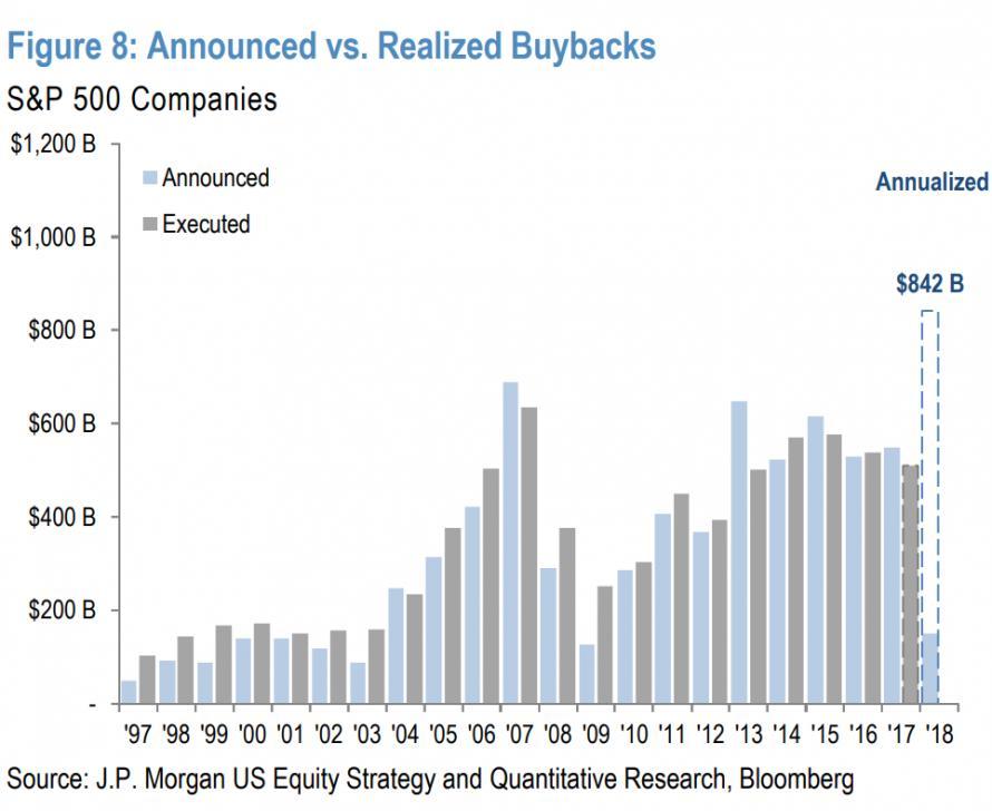 美股公司回购刷新纪录 但却推不动股价了