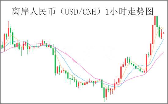 贸易战恐再升级 人民币日内受重挫