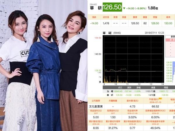 Ella曝出将出走 华研股价下跌市值蒸发1.44亿