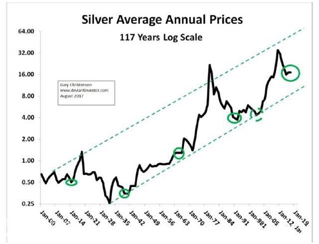 白银平均价格