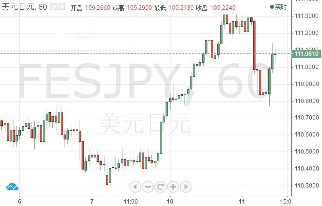 日元因避险情绪短暂上升 美/日仍可能上涨
