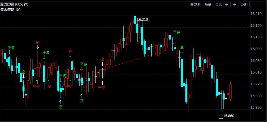 7月11日白银价格走势分析