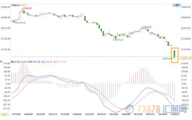 欧美贸易危局叠加特朗普火上浇油 股市及大宗商品开盘普跌