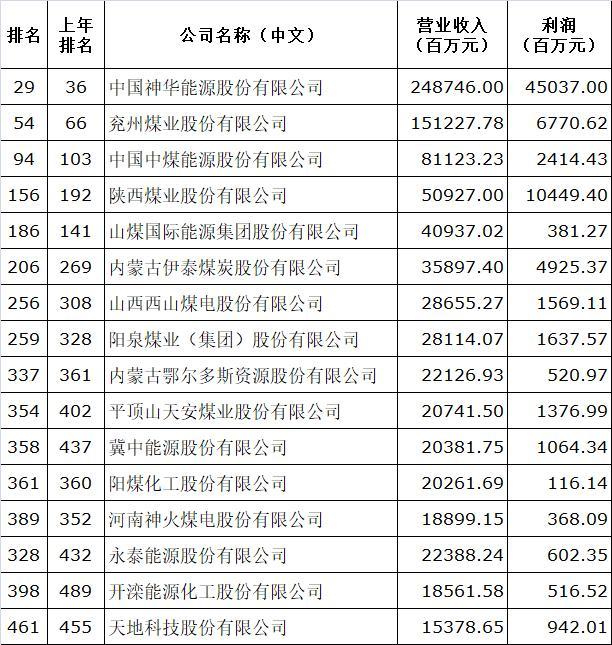 16家煤炭上市企业上榜2018财富中国500强
