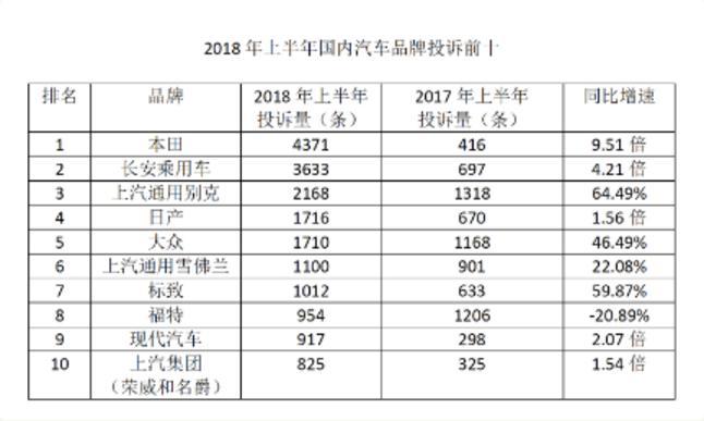 2018年上半年国内汽车市场投诉排名:本田投诉量最多