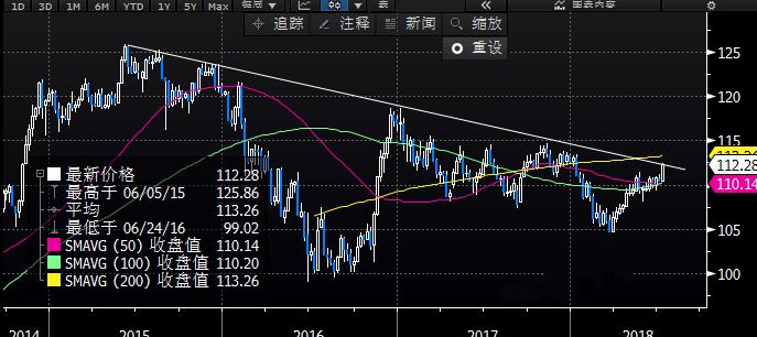 趋势线突破后 美元/日元还将继续涨