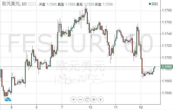 欧元/美元下行风险加剧