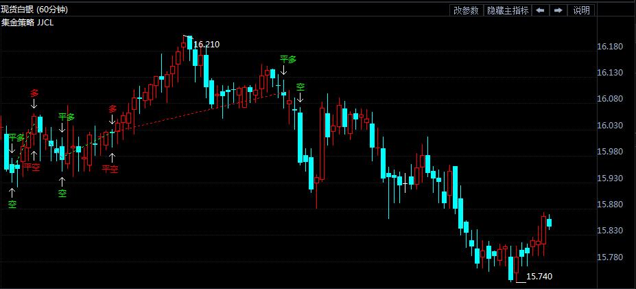 7月12日白银价格走势分析