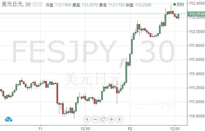 市场看好美元/日元测试113