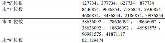 新股长飞光纤中签结果出炉 中签号共68212个