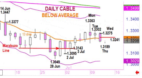 英镑/美元交易策略分析