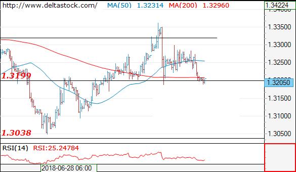 欧元 英镑 日元走势前瞻