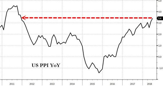 PPI增幅6年最大 美元指数势如破竹
