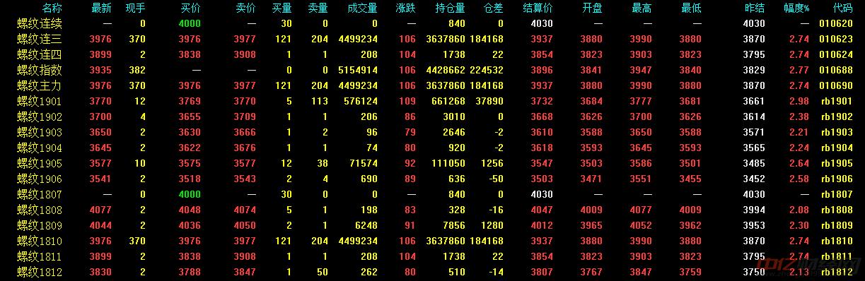 7月12日今日螺纹钢价格最新行情走势   螺纹钢价格继续上涨