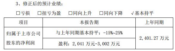 协鑫集成上半年业绩由预计亏损上调至盈利2041万至3002万