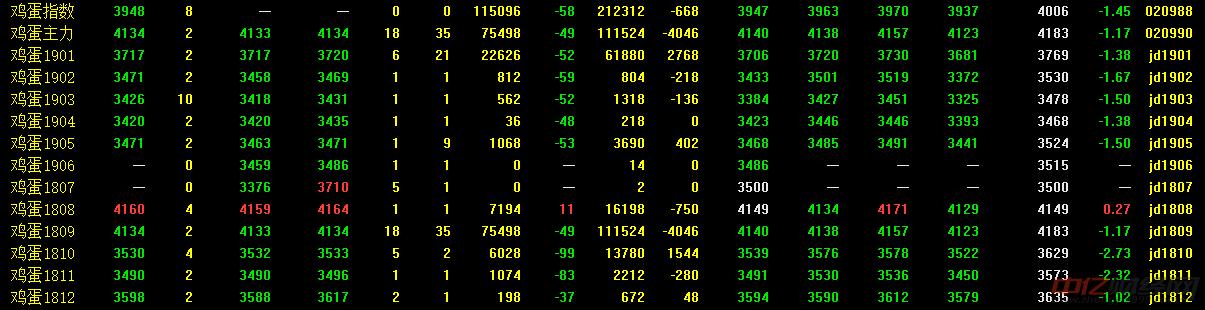 7月12日今日鸡蛋价格行情走势分析:鸡蛋期货横盘震荡整理