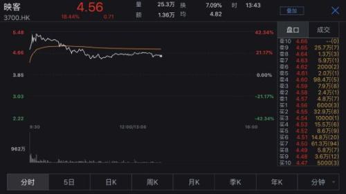 8倍市盈率!映客H股上市首日一度大涨40% ,去年业绩甩近9成A股公司