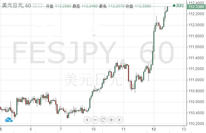 美元/日元前瞻分析