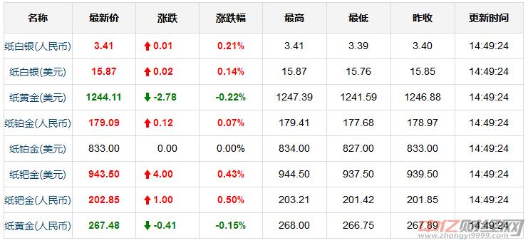 """7.12今日黄金价格走势分析 贸易战持续升级金价""""跌跌不休"""""""