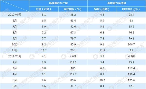 2018年6月中国新能源汽车产销量情况分析
