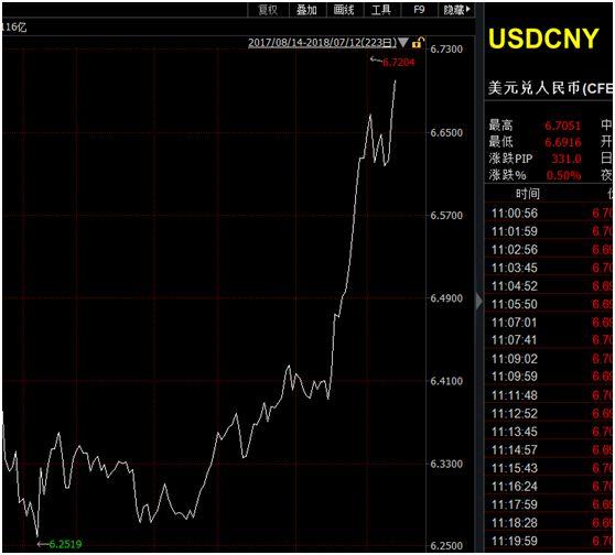 美拟2000亿美元商品清单 人民币跌破6.7