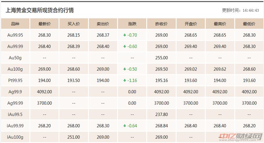 """7.12今日黄金价格走势分析:贸易战持续升级金价""""跌跌不休"""""""