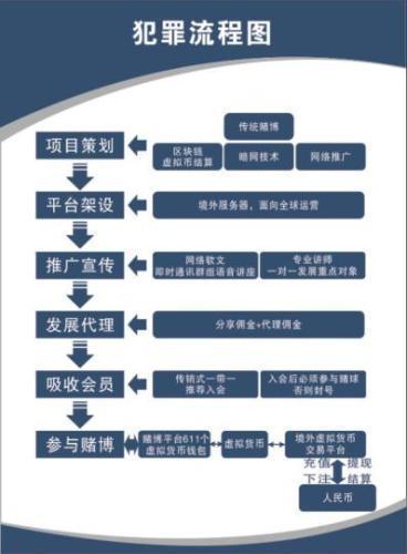 广东破获比特币赌球案 流水资金超百亿元